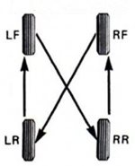 tyre-rotaton-4-wheel