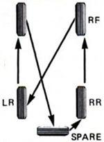 tyre-rotaton-5-wheel