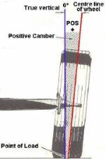 wheel-alignment-camber