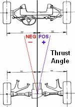 wheel-alignment-thrustangle